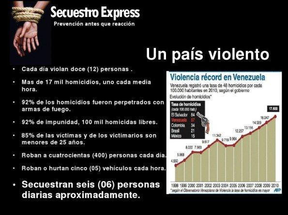 Cifras de criminalidad en Venezuela para sep 2011